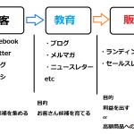 Web集客→メルマガ教育→販売